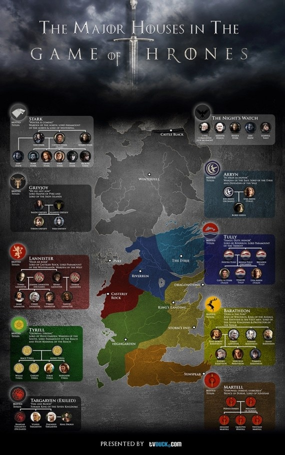 Game of Thrones Major Character & House Guide